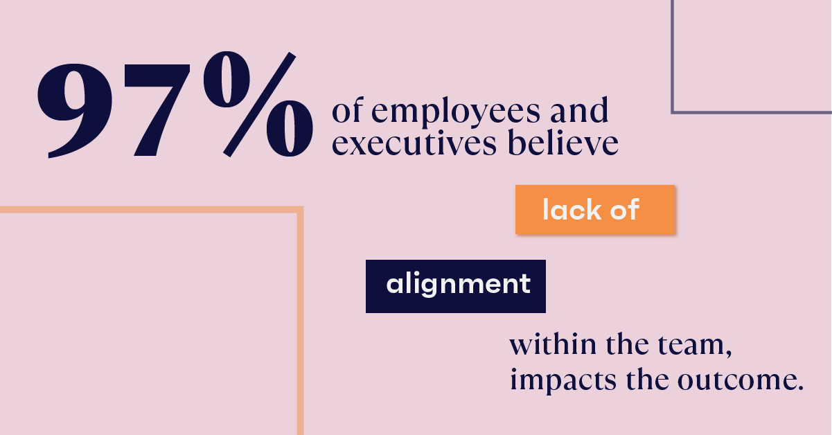 97% of employees and executives believe lack of alignment within the team impacts the outcome